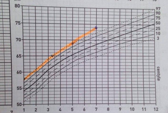 Siatki Centylowe: wzrost, waga i obwód główki dziecka