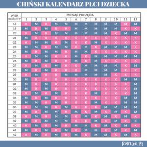 Chiński kalendarz płci dziecka