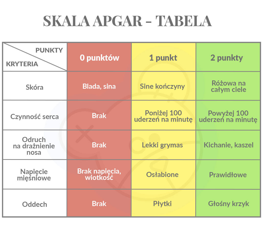 skala apgara tabelka